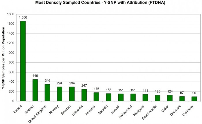 2019_02_27-Most-Densly-Sampled-Countries